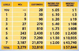 Ambit Residual Income Chart Ambit Energy Make A Payment Energy Etfs