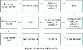 Glass Industry Process Flow Chart Described Float Glass Manufacturing Process Ppt Float Glass
