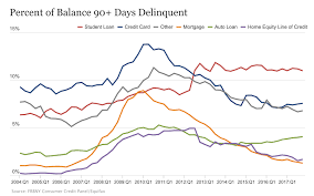 Usa Household Debt Jumps To Record 13 15 Trillion At