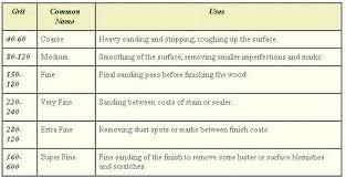 Sandpaper Grit Chart Surface Sandpaper Names