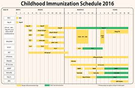 Immunization Schedule Chart Philippines 2016