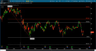 Wells Fargos Stock Wfc Declines Downside Price Targets
