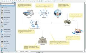 workflow diagram examples   software   features to draw diagrams    workflow diagram template  process flow diagram