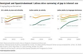 Digital Divide Narrows For Latinos Pew Research Center