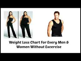 Weight Chart For Men Women : What's Your Ideal Weight According To ...