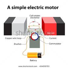 simple electric motor design.  Simple Simple Electric Motor A Rectangular Loop Of Wire Is Sitting Inside A  Magnetic Field Inside Simple Motor Design I