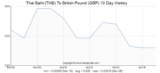 Gbp Thb Chart 250000 Thb Thai Baht Thb To British Pound Gbp Currency