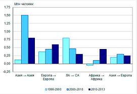 Международная миграция населения Диаграмма 1 Среднегодовой прирост числа международных мигрантов по пяти крупнейшим коридорам миграции между регионами мира 1990 2013 годы млн чел
