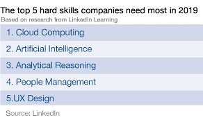 Top 10 Soft Skills Employers Are Looking For These Are The 10 Most In Demand Skills Of 2019 According To