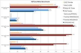 Ssd Versus Hdd In Comparison Notebookcheck Net Reviews