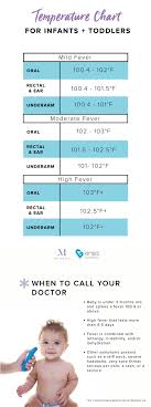 Infant Temperature Chart 9 Must Have Products For Baby During Cold Flu Season