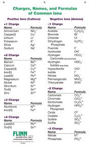 Important Chemistry Formula Chart Ion Names Formulas And Charges Chart For Chemistry