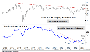 Emerging Markets Chart Chart O The Day Emerging Stocks Break Decade Long