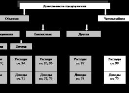 Дневник Отчет Агронома по Практике Отчеты по практике на заказ отчет по преддипломной