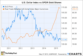 Gld Vs Gold Price Chart How A Strong Dollar Affects Gold Stocks The Motley Fool
