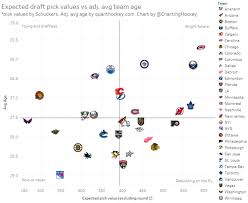 Nhl Draft Pick Value Chart Eye On The Entry Draft Which Teams Are Set For Future