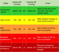 High Blood Pressure Chart Canada High Blood Pressure Chart Canada What Time Of Day Is
