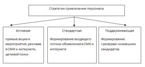 Построение системы подбора персонала Хелпинг Стратегии привлечения кандидатов в ОТП Банк