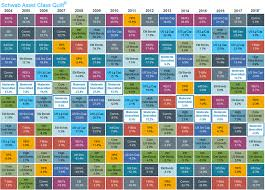 Asset Allocation Chart 2018 The Best Way To Travel Musings From Asia Charles Schwab