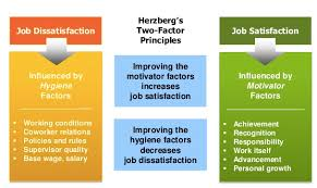 reading herzberg s two factor theory introduction to business chart showing the factors that contribute to job satisfaction and job dissatisfaction according to herzberg s two