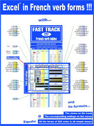 French Conjugation Chart The 222 Verb Table Fast Track How To Learn French Verb