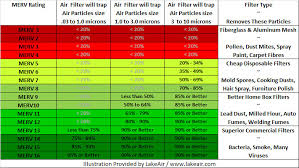 Air Cleaner Comparison Chart Merv Filter Rating Charts Filter Application Chart