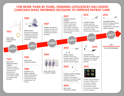 Edwards Receives Fda Clearance For Advanced Noninvasive Monitoring