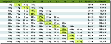 Wie viel gesund abnehmen in einer woche
