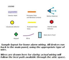 alarm system wiring for the main panel home alarm wiring diagrams legend