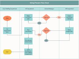 Visio Swimlane Diagram Alternative What Is It And How To