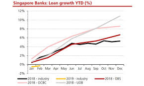 Uob Chart Magbe Chart Of The Day Check Out The Loan Growth Of