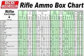 39 Systematic Rifle Ammo Comparison Chart