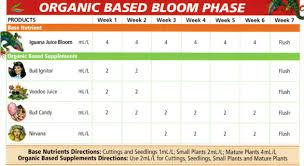 Advanced Nutrients Sensi Bloom Feeding Chart Sensi Grow Sensi Bloom Wet Betty Grow Micro Bloom