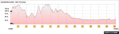 Nyc Marathon Elevation Chart United Airlines Nyc Half 2015 Running Viewing Guide Run