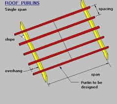 Timber Steel Framing Manual Single Span Purlin