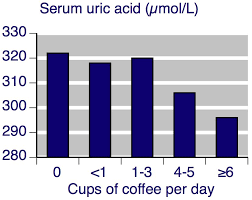 Blood Uric Acid Level Chart Www Bedowntowndaytona Com