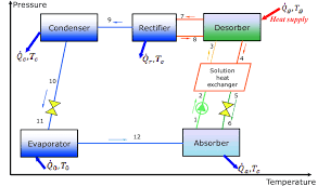Absorption Chiller Single Stage Download Scientific Diagram