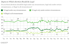 majority of americans still support roe v wade decision trend degree to which abortion should be legal