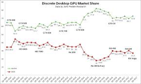 Nvidia And Amd Discrete Gpu Market Share Report For Q3 2017
