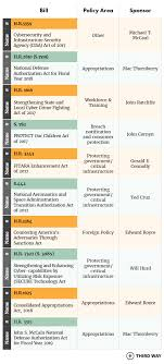 Bills Passed By Congress Chart Taking Action On Cyber Enforcement Assessing Us Legislative