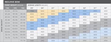 Carbon Express Arrow Spine Chart Recurve Bedowntowndaytona Com