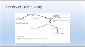 x 25 frame relay packet switching part 2