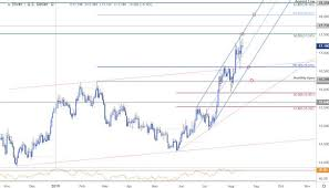 Silver Price Targets Xag Usd Hits Trend Resistance At