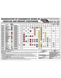 Segregation Of Dangerous Goods Chart