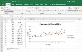 What Is A Sales Forecast How To Do A Sales Forecast With Exponential Smoothing