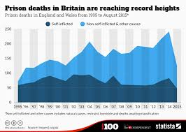 Uk Year End Charts 2015 Chart Prison Deaths In Britain Are Reaching Record Heights