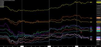 Stellar Stock Chart Stellar Price Analysis Continued Airdrops And Declining