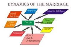 on advantages of love marriage love marriage in love vs arranged marriage an essay