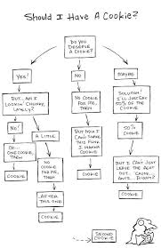 Funny Cookie Flow Chart Workflow Diagram Getting Things