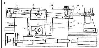 Реферат Обработка деталей на токарных станках com  Обработка деталей на токарных станках Обработка деталей на токарных станках